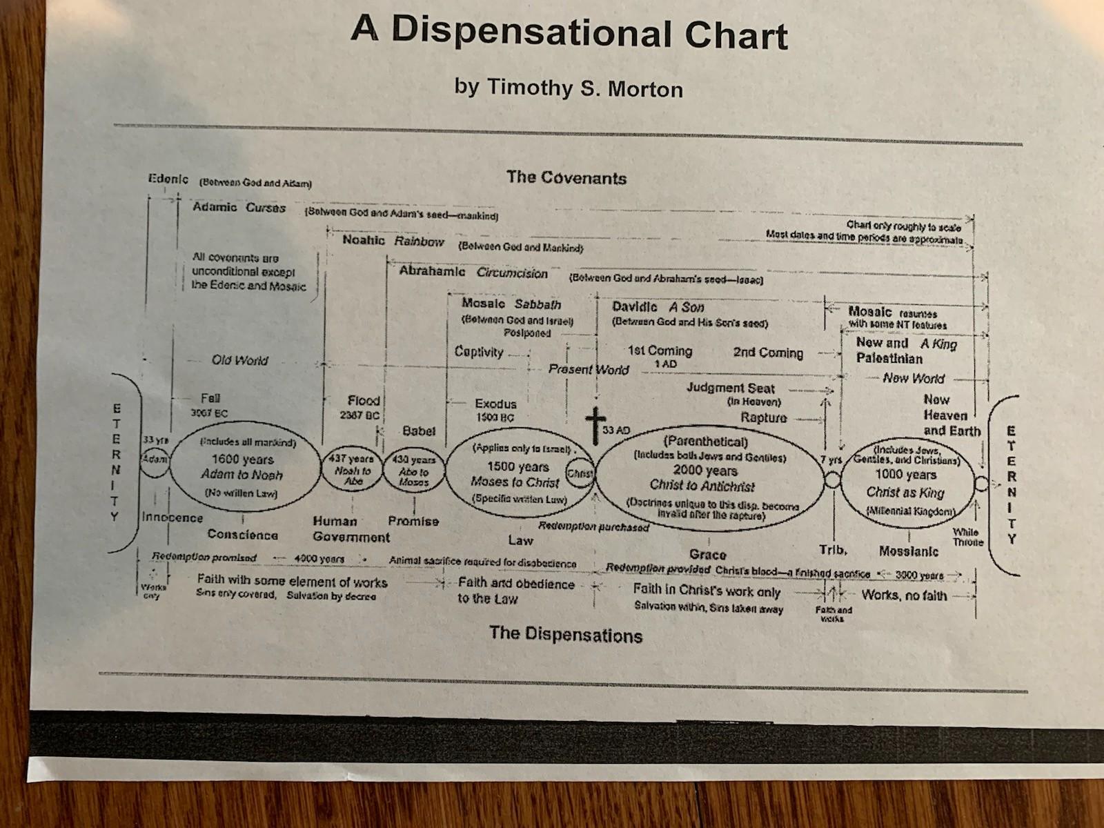 Dispensational Chart