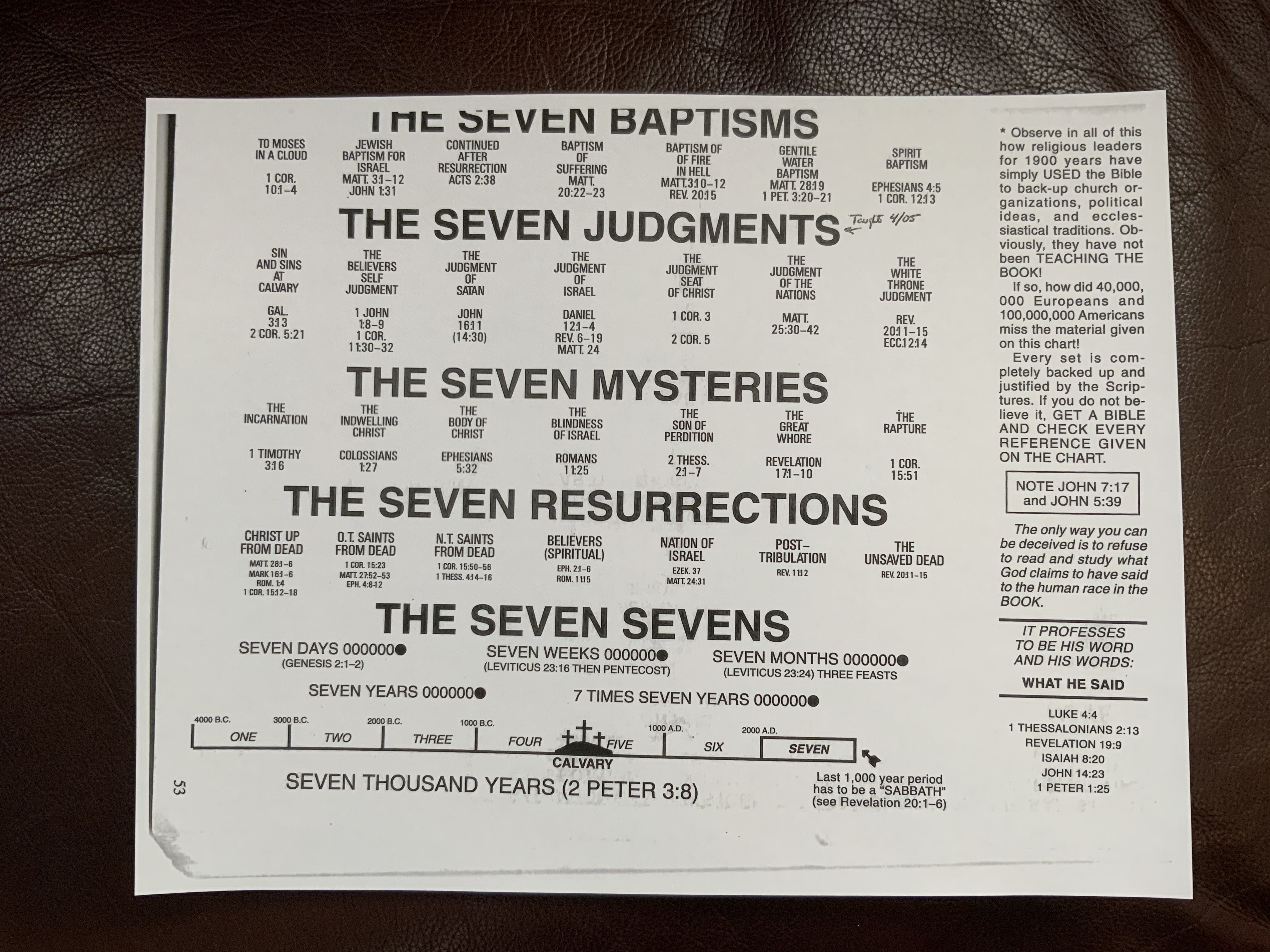 Sevens in the Bible
